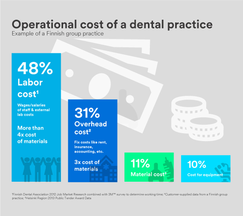 Operational Cost of a Dental Practice Infographic