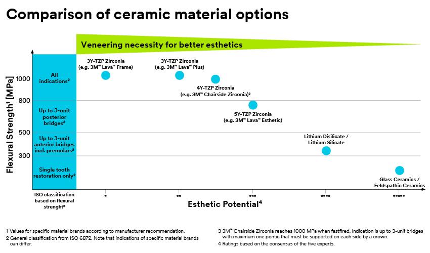 Comparison of ceramic material options