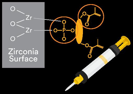 3M RelyX Unicem Formula