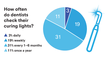 curing light checking pie chart